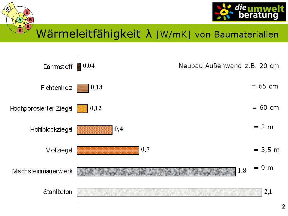 Wärmeleitfähigkeit λ [W/mK] von Baumaterialien